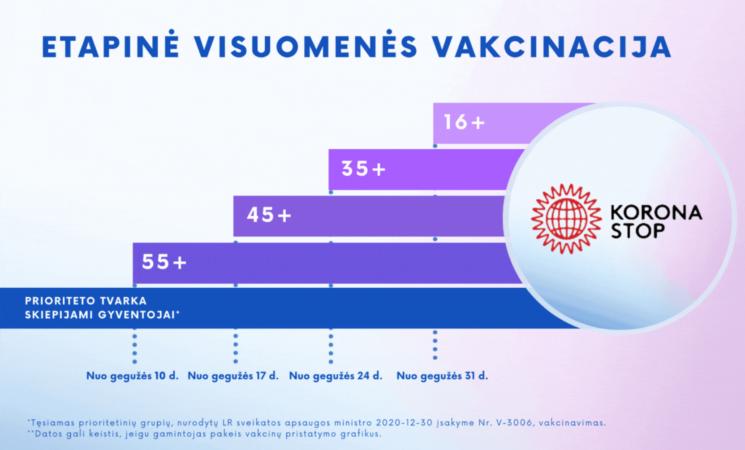 Informacija dėl vakcinacijos